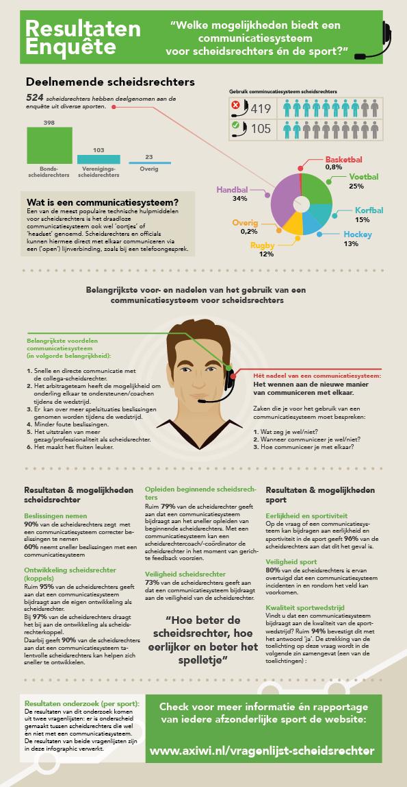 infographic-mogelijkheden-communicatie-systeem-scheidsrechter-sport
