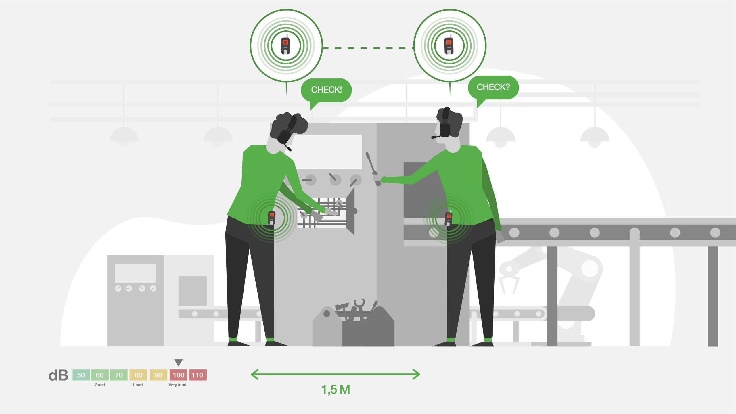 axiwi-draadloos-duplex-communicatiesysteem-veilig-hygiene-fabriek-samenwerken