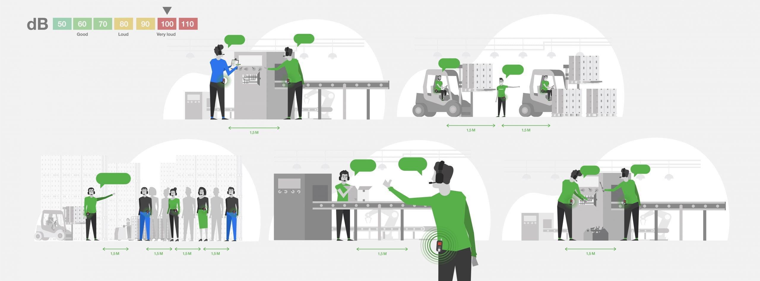 axiwi-veilig-hygienisch-op-afstand-communiceren-fabriek-productieomgeving