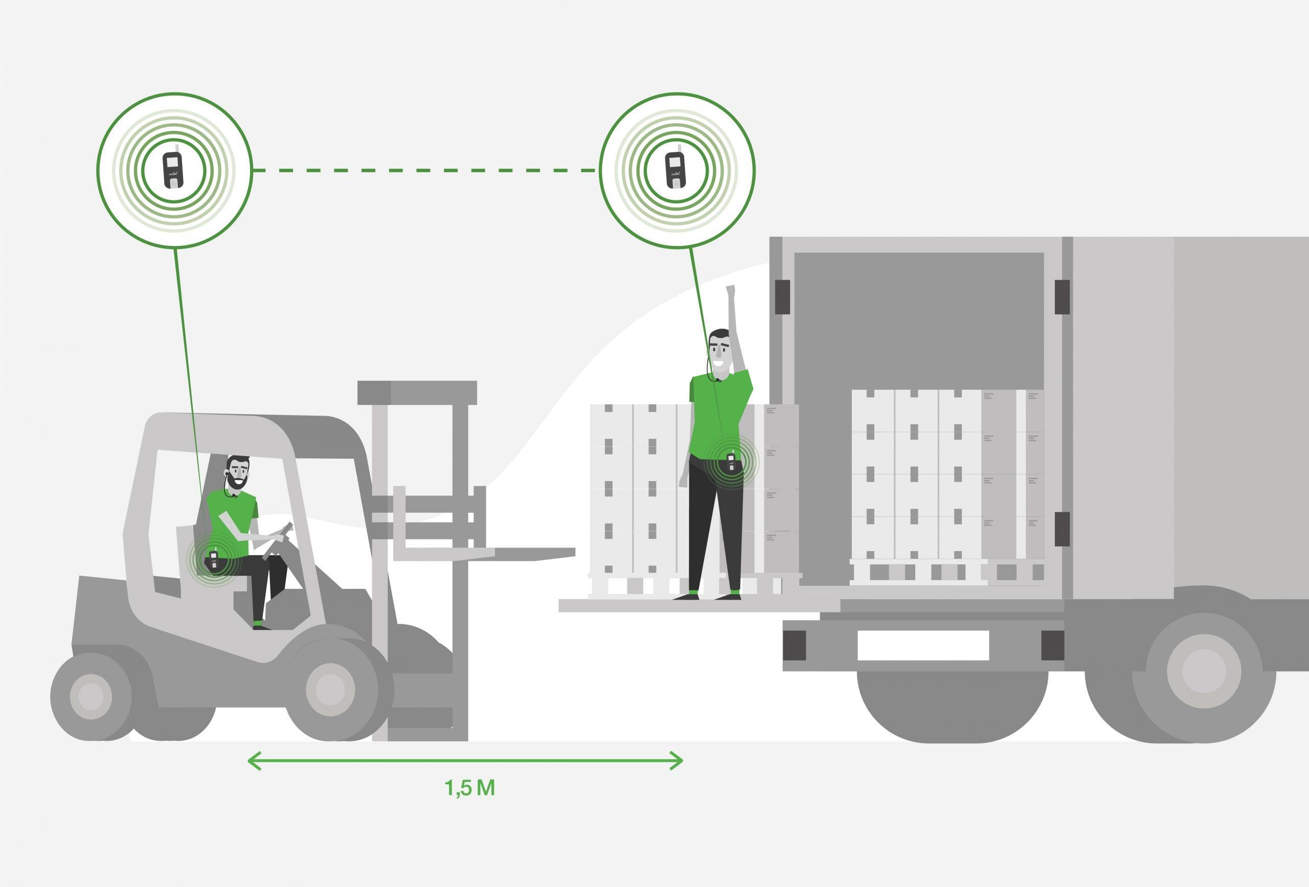 axiwi-veilig-hygienisch-op-afstand-communiceren-transport-logistiek