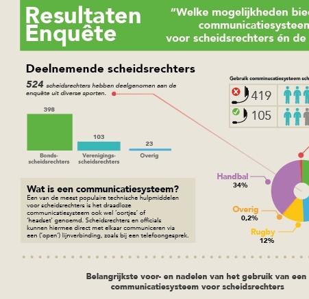 infographic-mogelijkheden-communicatie-systeem-scheidsrechter-sporten